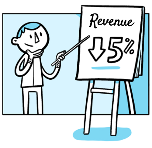 Customer Churn causes a loss in revenue